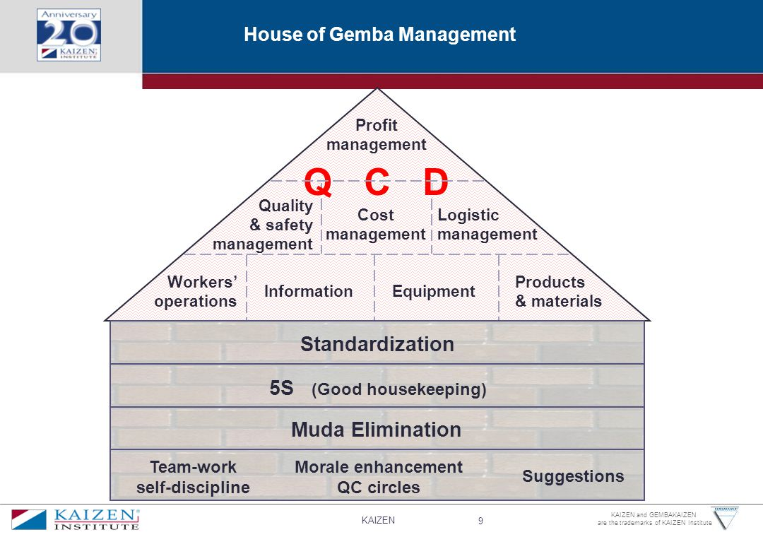 House of Gemba Management
