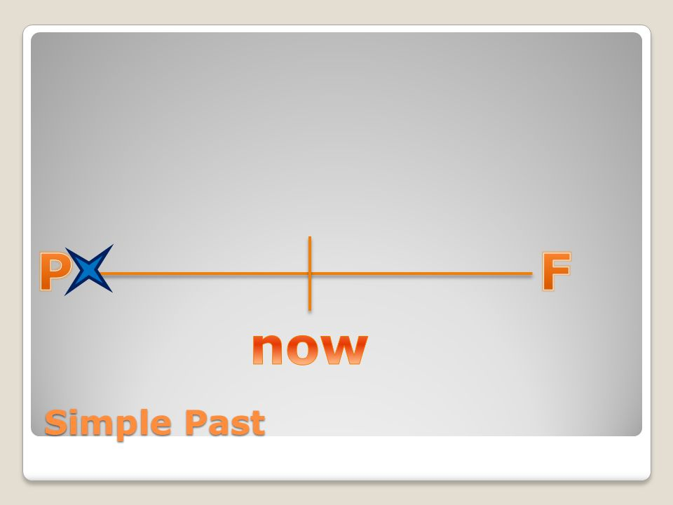 P F now Simple Past
