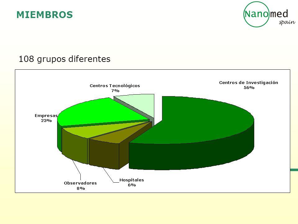 MIEMBROS 108 grupos diferentes