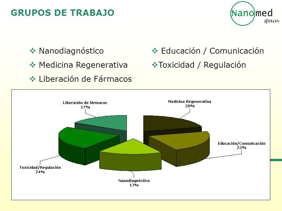 GRUPOS DE TRABAJO Nanodiagnóstico Medicina Regenerativa