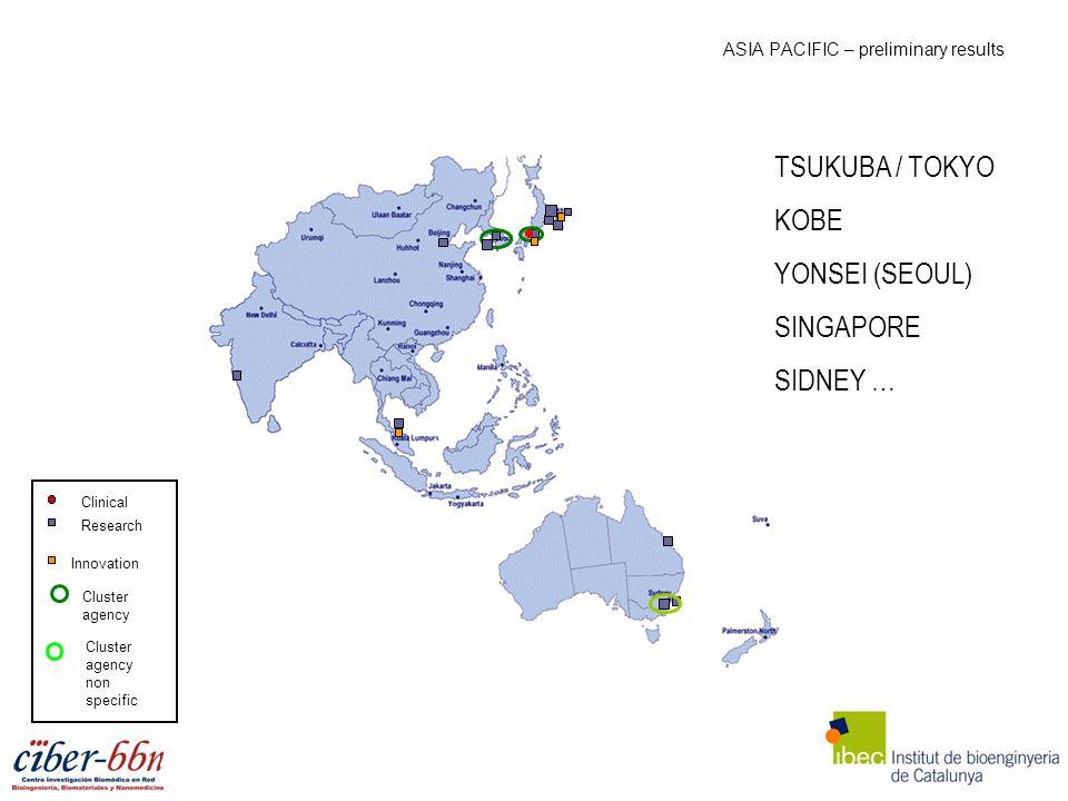 ASIA PACIFIC – preliminary results