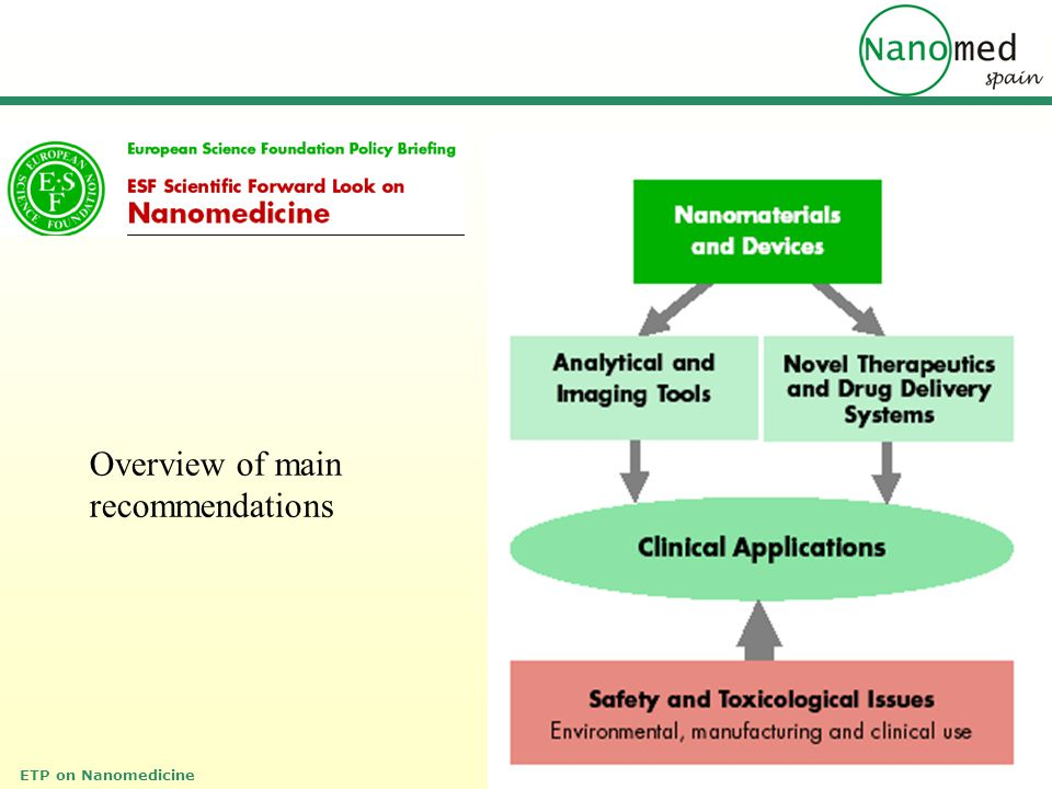 Overview of main recommendations
