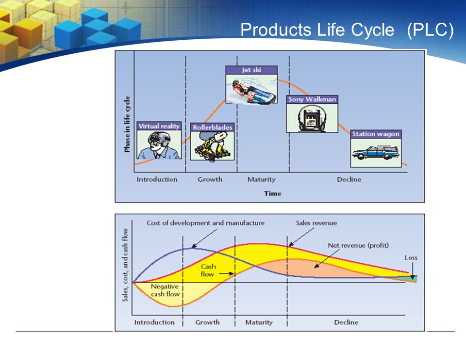 Products Life Cycle (PLC)