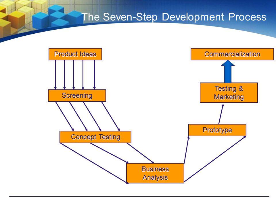The Seven-Step Development Process