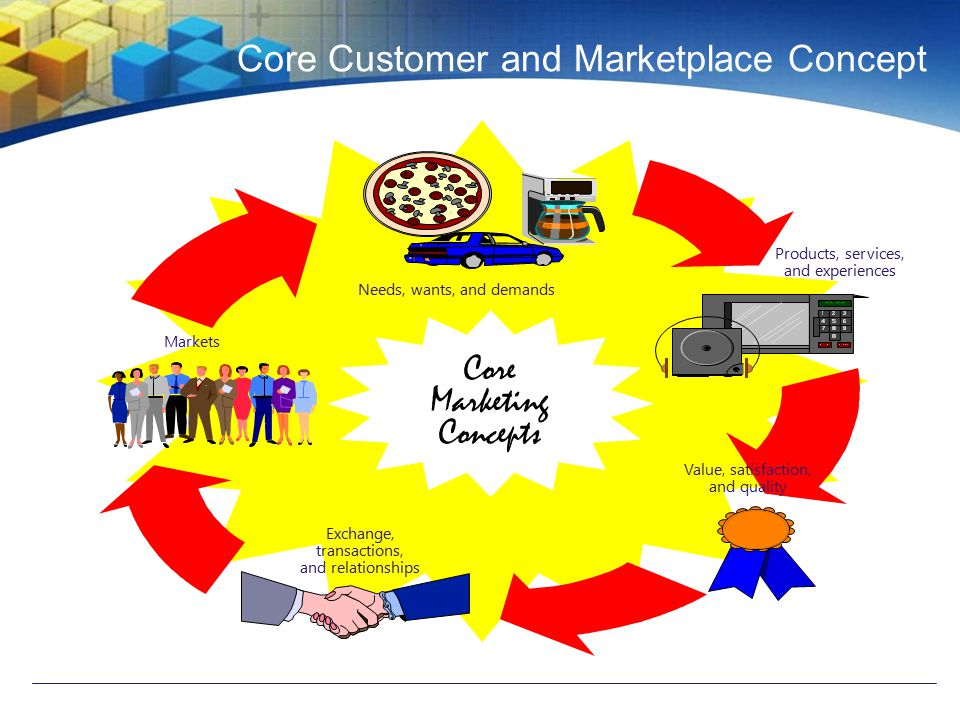 five core customers and marketplace concepts Five core customer and marketplace concepts: 1  exchanges and  relationships 5  must try to understand the target market's needs wants and  demands.