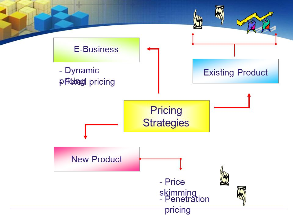 Pricing Strategies E-Business Existing Product - Dynamic pricing