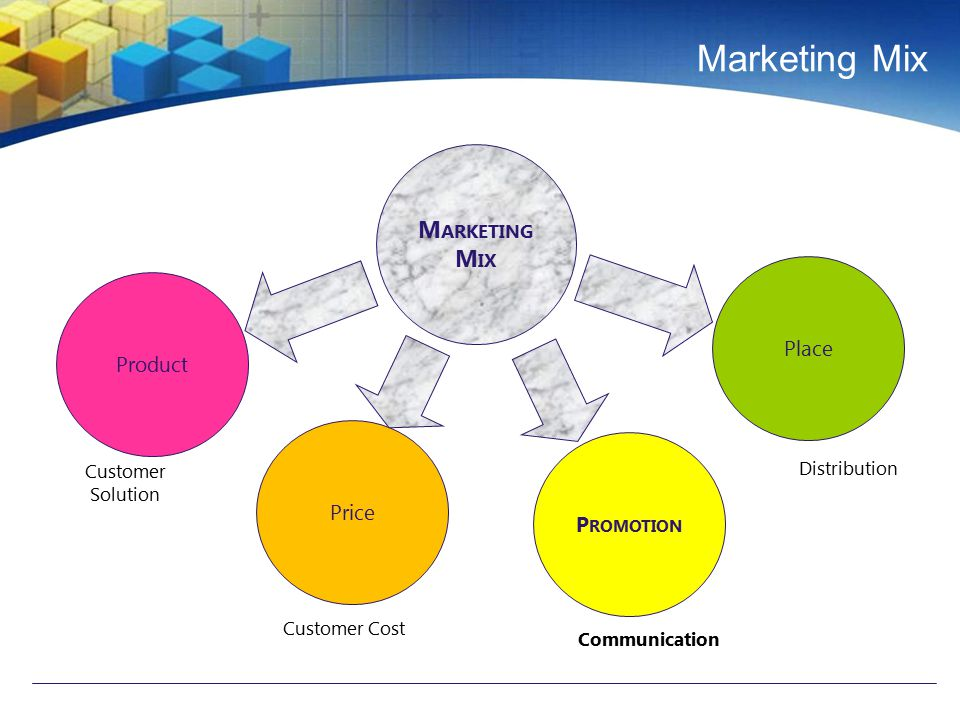 Marketing Mix Marketing Mix Place Product Price Promotion Distribution