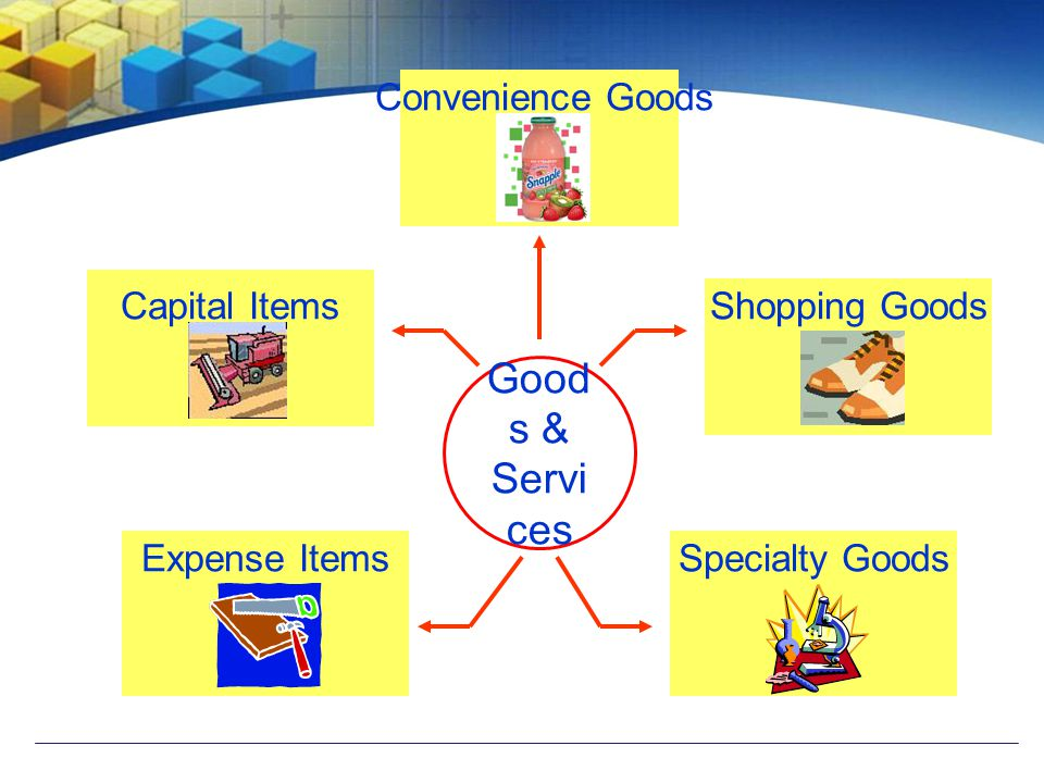 Goods & Services Convenience Goods Capital Items Shopping Goods