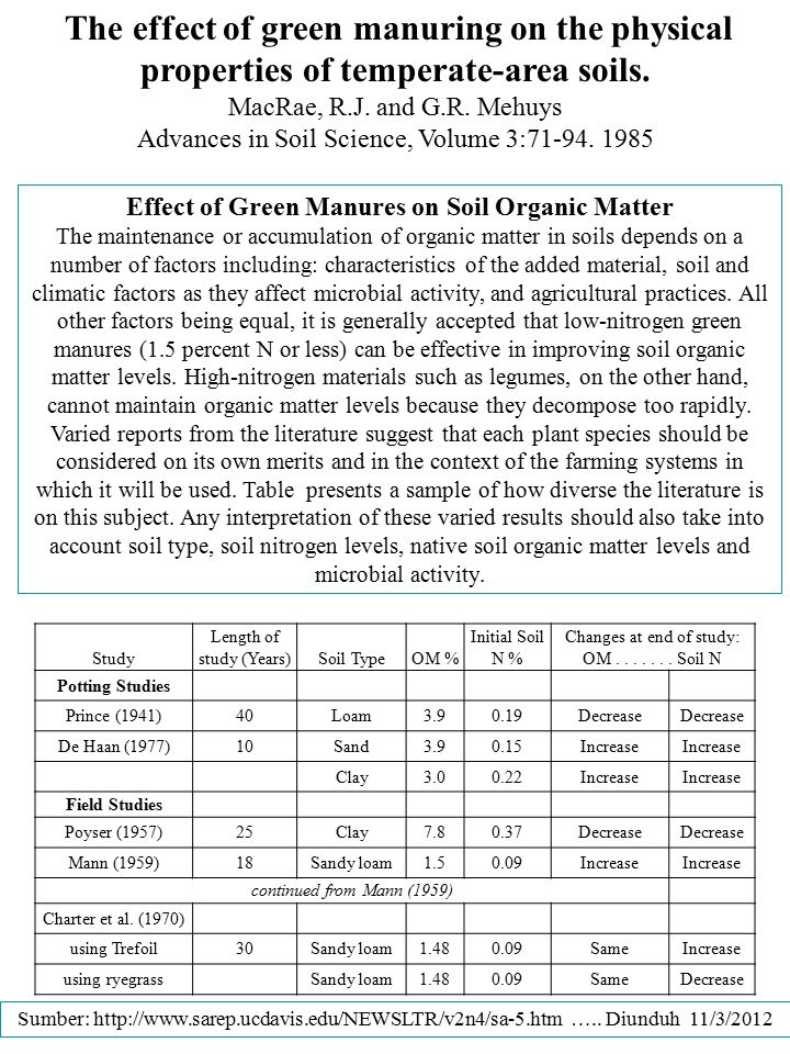 Effect of Green Manures on Soil Organic Matter