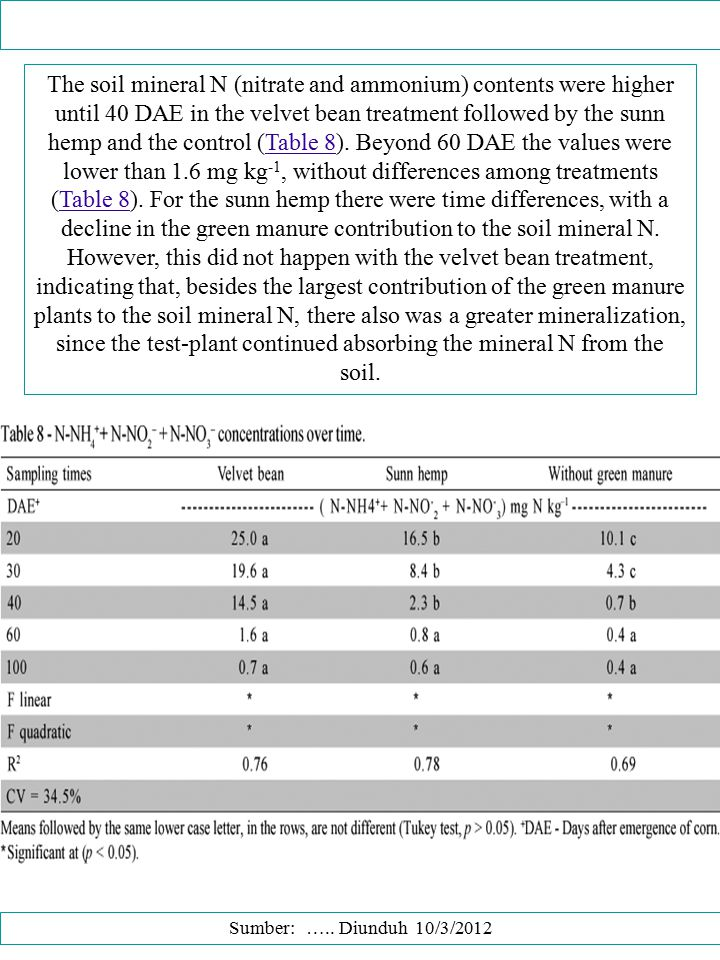The soil mineral N (nitrate and ammonium) contents were higher until 40 DAE in the velvet bean treatment followed by the sunn hemp and the control (Table 8). Beyond 60 DAE the values were lower than 1.6 mg kg-1, without differences among treatments (Table 8). For the sunn hemp there were time differences, with a decline in the green manure contribution to the soil mineral N. However, this did not happen with the velvet bean treatment, indicating that, besides the largest contribution of the green manure plants to the soil mineral N, there also was a greater mineralization, since the test-plant continued absorbing the mineral N from the soil.