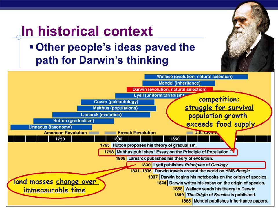 In historical context Other people's ideas paved the path for Darwin's thinking. competition: