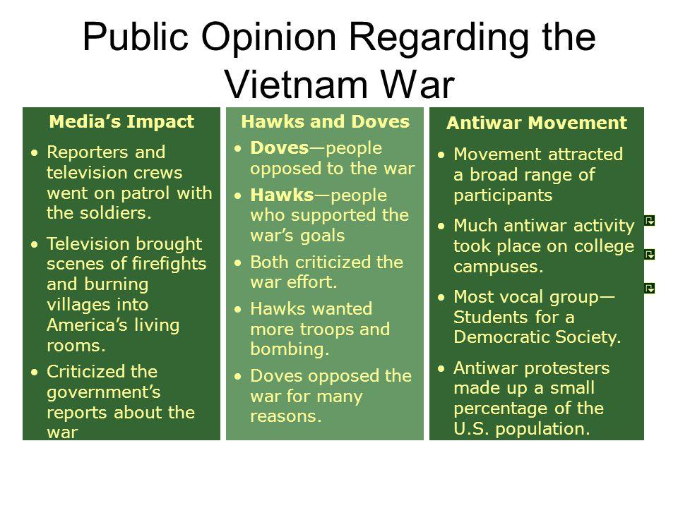 Public Opinion Regarding the Vietnam War