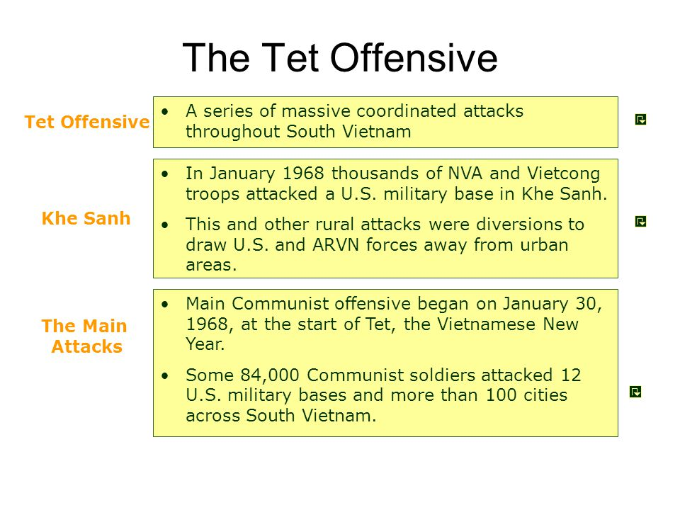 The Tet Offensive A series of massive coordinated attacks throughout South Vietnam. Tet Offensive.