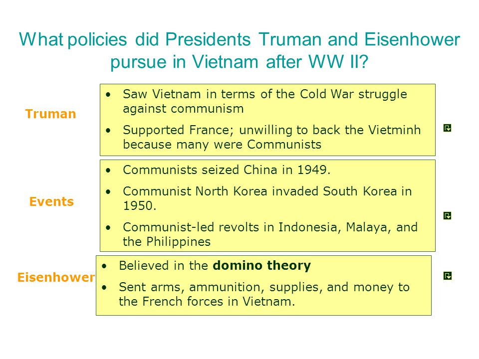What policies did Presidents Truman and Eisenhower pursue in Vietnam after WW II