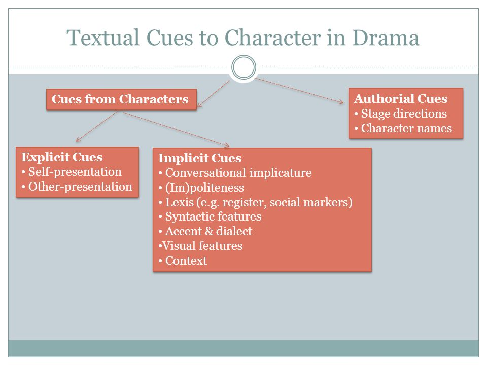 Textual Cues to Character in Drama
