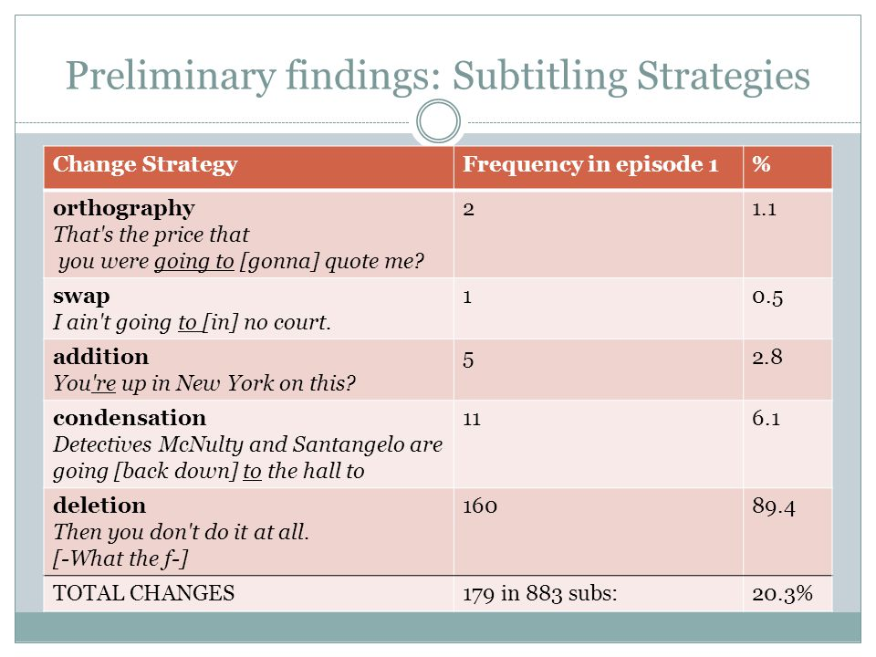 Preliminary findings: Subtitling Strategies