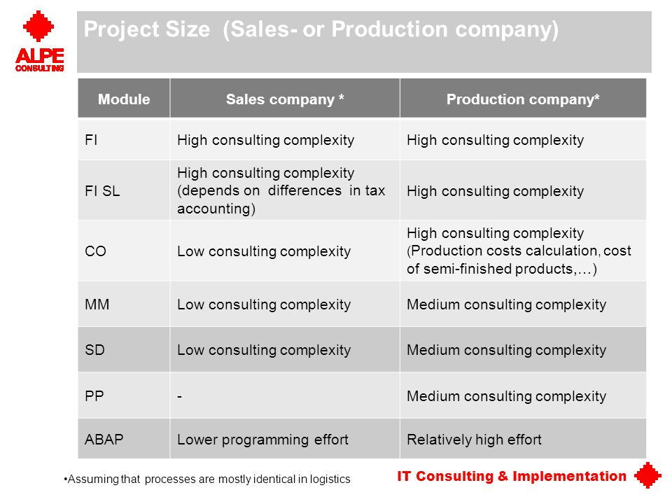 Project Size (Sales- or Production company)