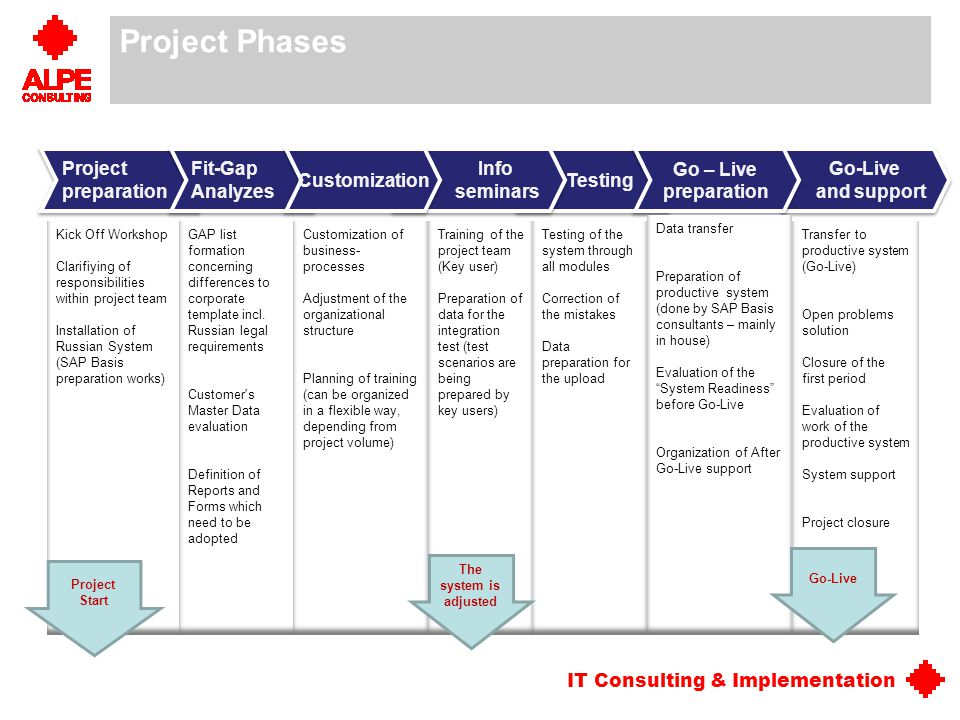 Project Phases Project preparation Testing Fit-Gap Analyzes Info