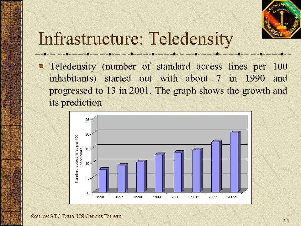 Infrastructure: Teledensity