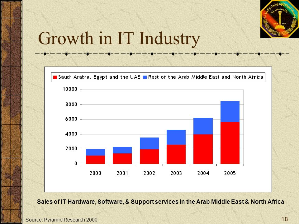 Growth in IT Industry Sales of IT Hardware, Software, & Support services in the Arab Middle East & North Africa.