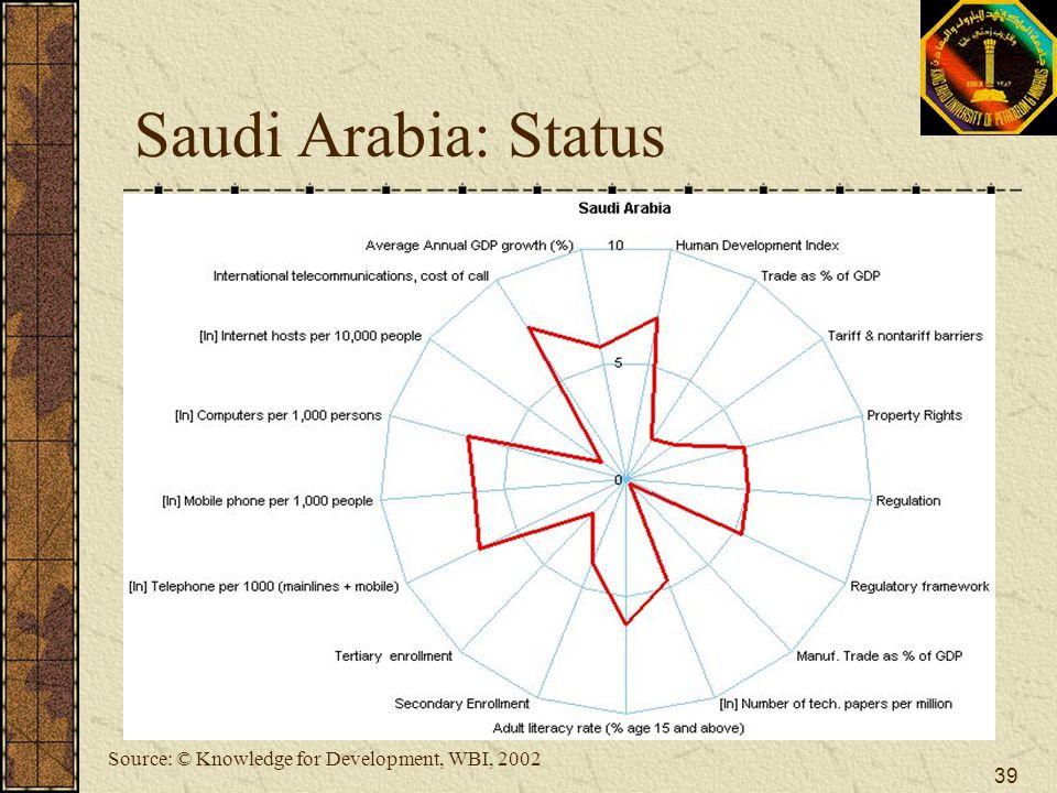 Saudi Arabia: Status Source: © Knowledge for Development, WBI, 2002