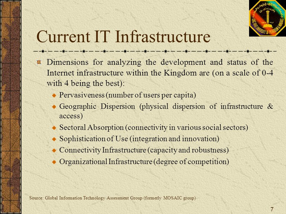 Current IT Infrastructure
