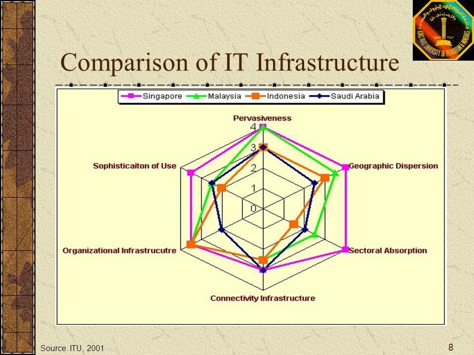 Comparison of IT Infrastructure