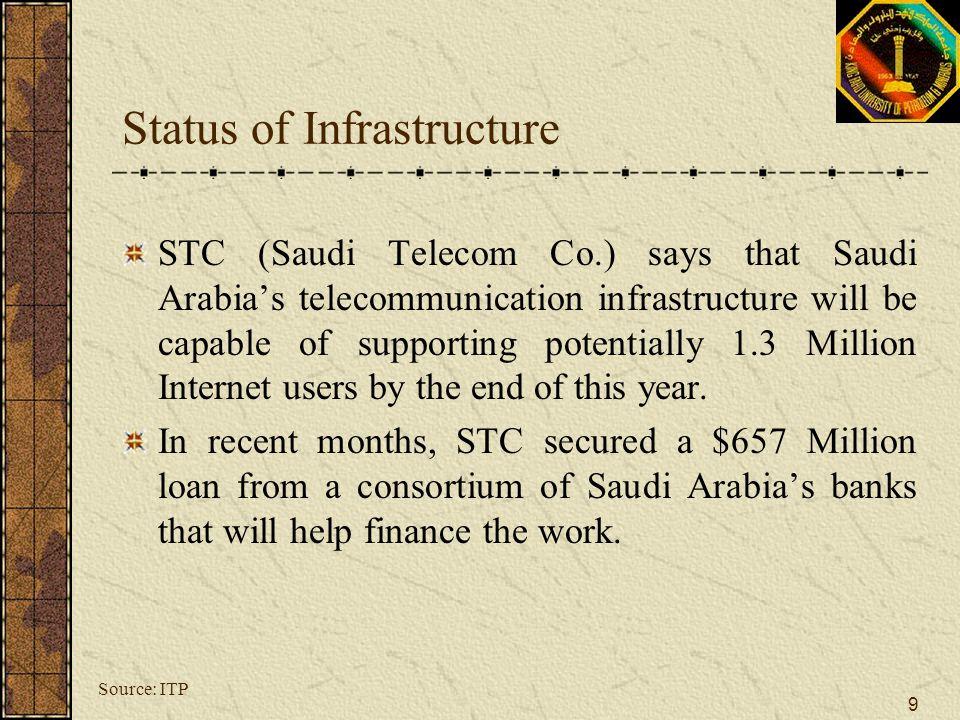Status of Infrastructure