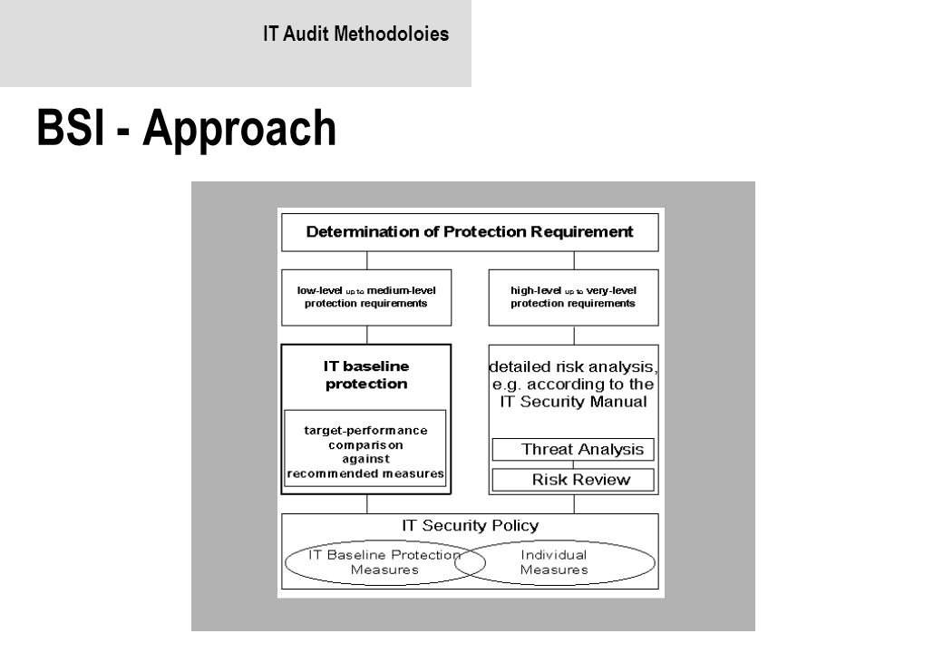 IT Audit Methodoloies BSI - Approach
