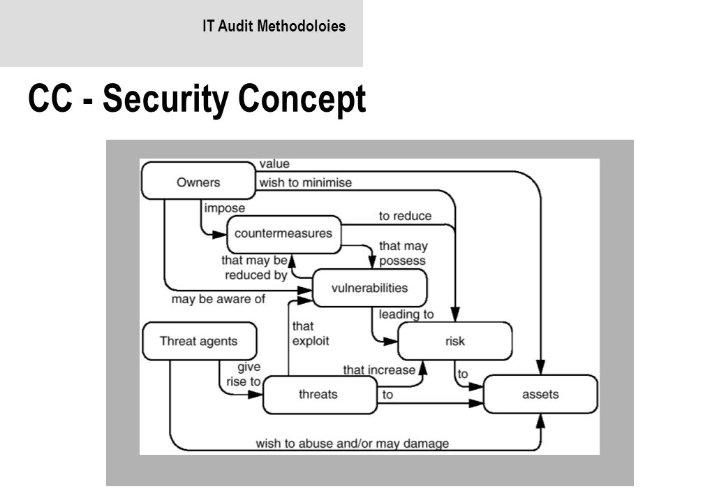 IT Audit Methodoloies CC - Security Concept