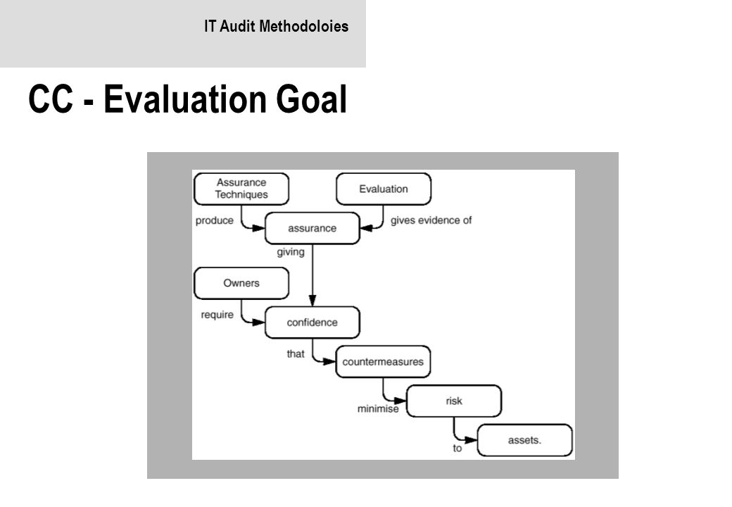 IT Audit Methodoloies CC - Evaluation Goal
