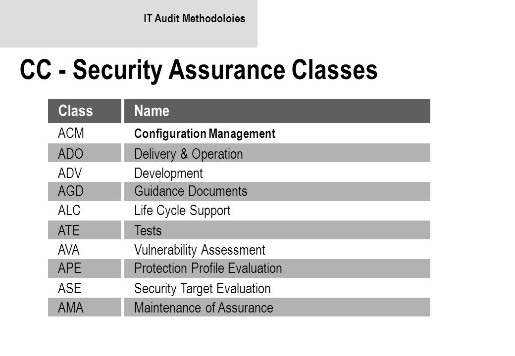 CC - Security Assurance Classes
