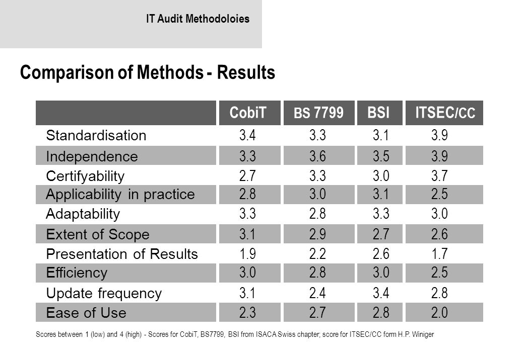 Comparison of Methods - Results
