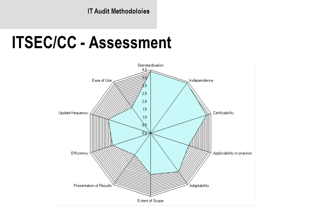 IT Audit Methodoloies ITSEC/CC - Assessment