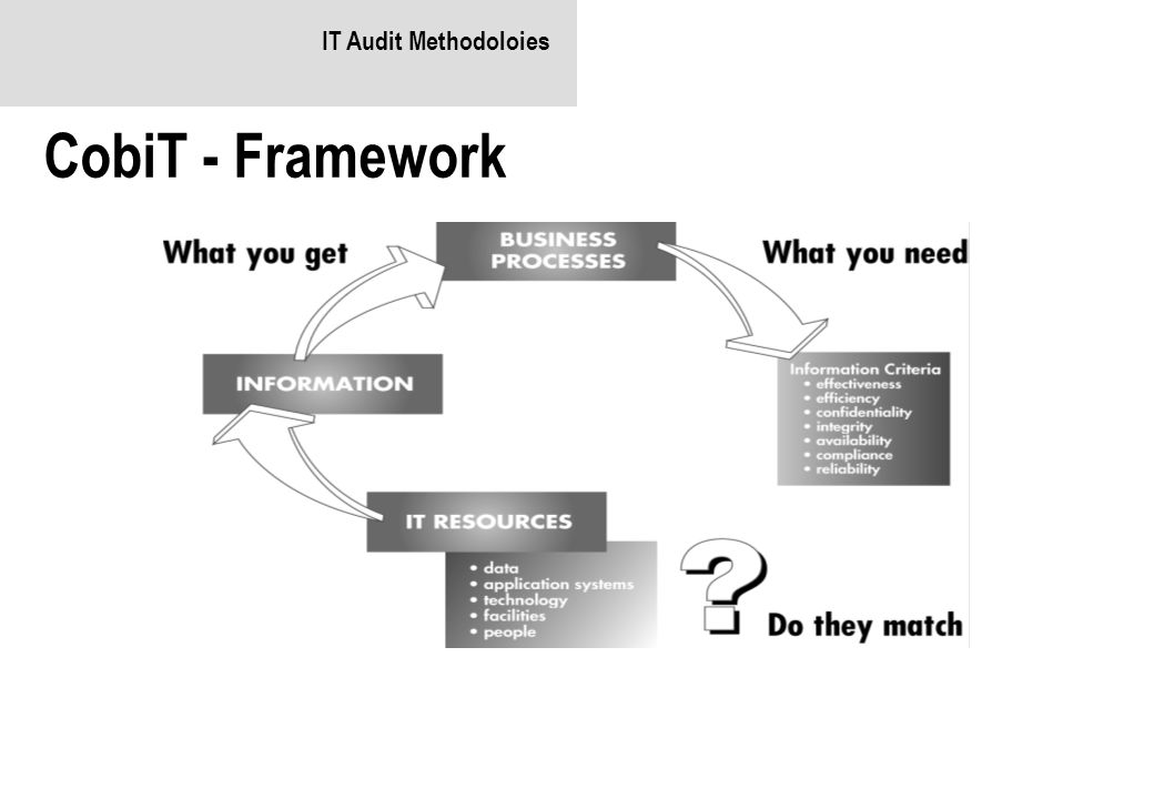 IT Audit Methodoloies CobiT - Framework