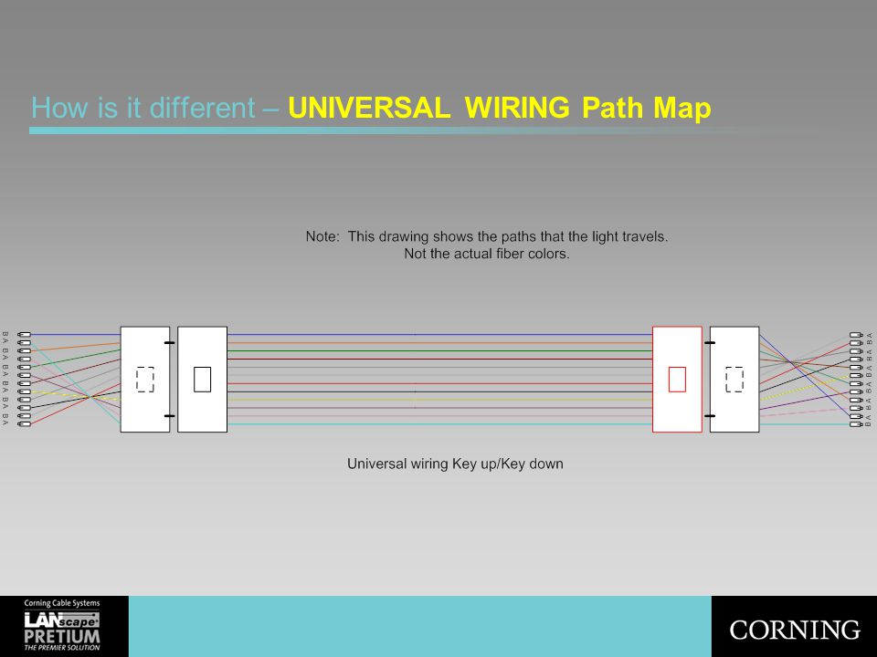 How is it different – UNIVERSAL WIRING Path Map