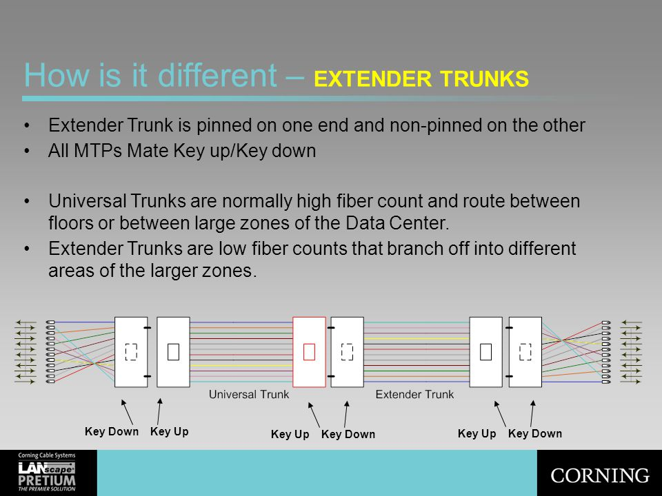 How is it different – EXTENDER TRUNKS