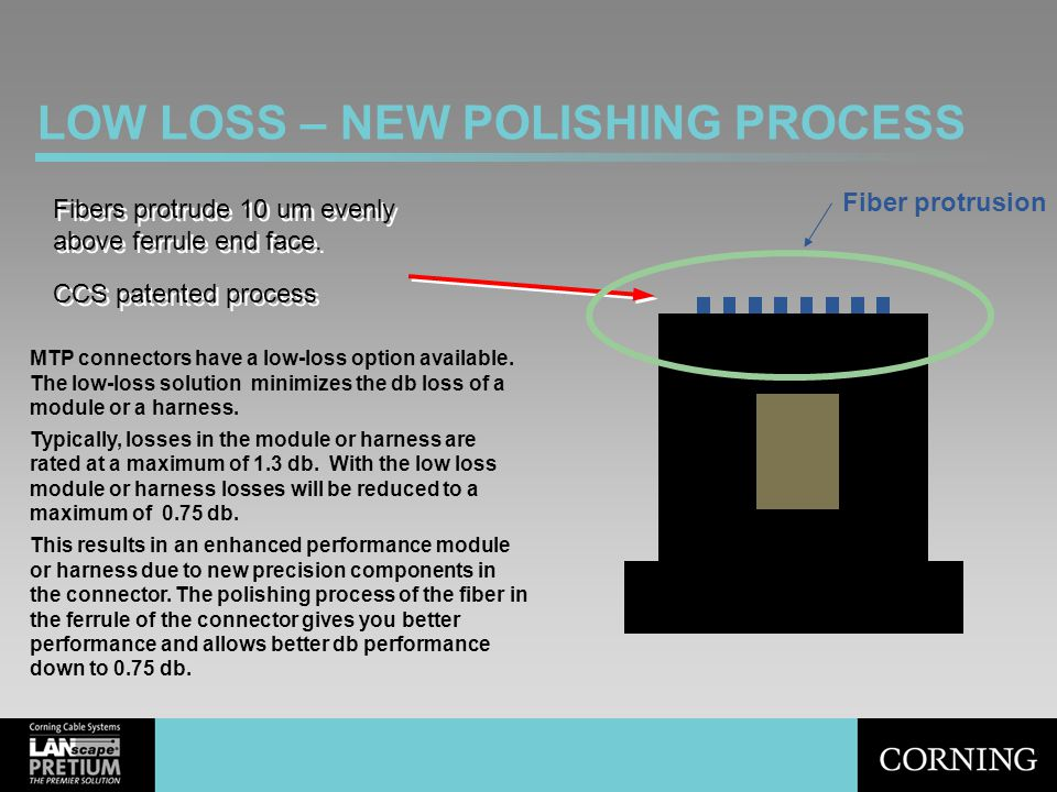 LOW LOSS – NEW POLISHING PROCESS