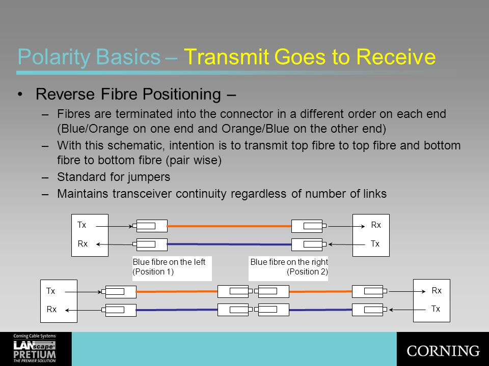 Polarity Basics – Transmit Goes to Receive