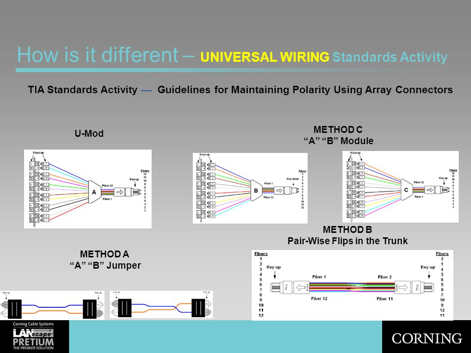 How is it different – UNIVERSAL WIRING Standards Activity