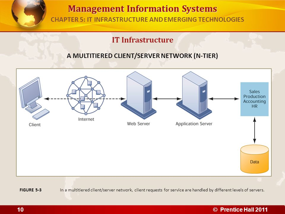 CHAPTER 5: IT INFRASTRUCTURE AND EMERGING TECHNOLOGIES