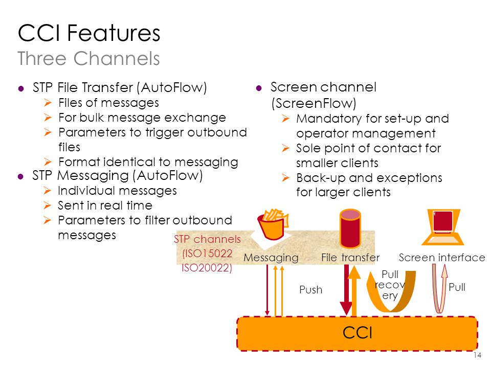 CCI Features Three Channels
