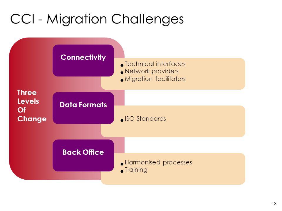CCI - Migration Challenges