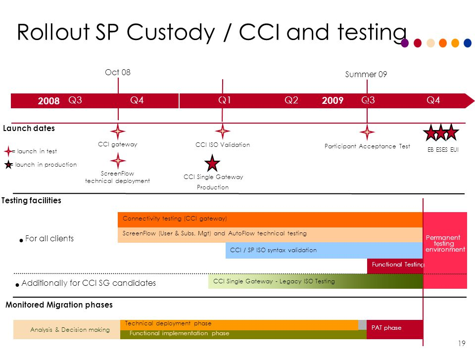 Rollout SP Custody / CCI and testing