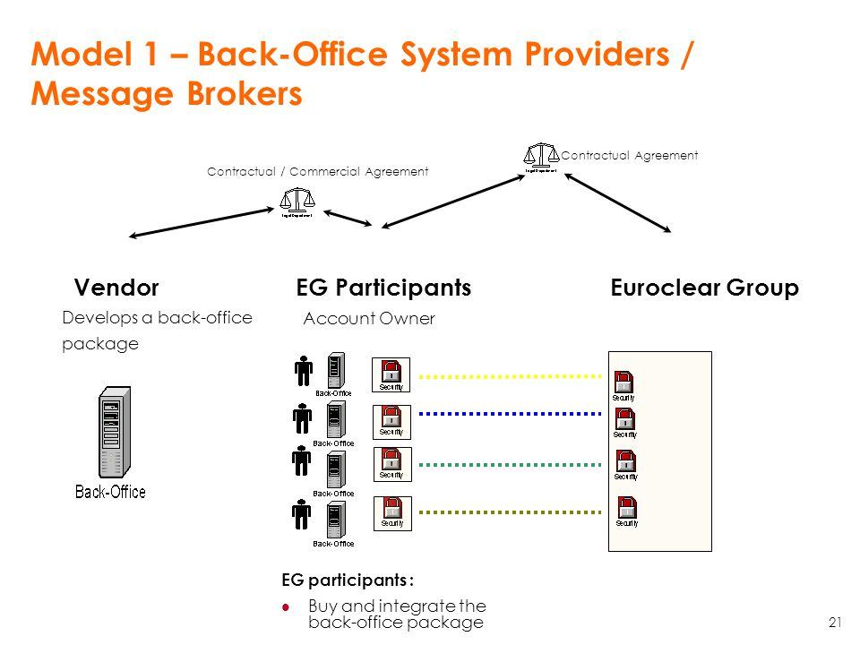 Model 1 – Back-Office System Providers / Message Brokers