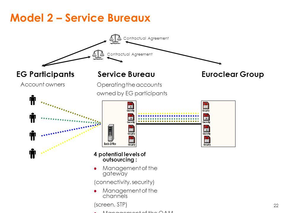 Model 2 – Service Bureaux