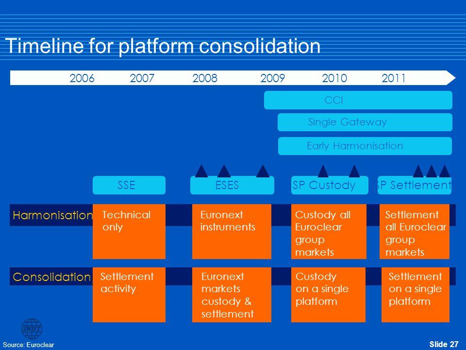 Timeline for platform consolidation