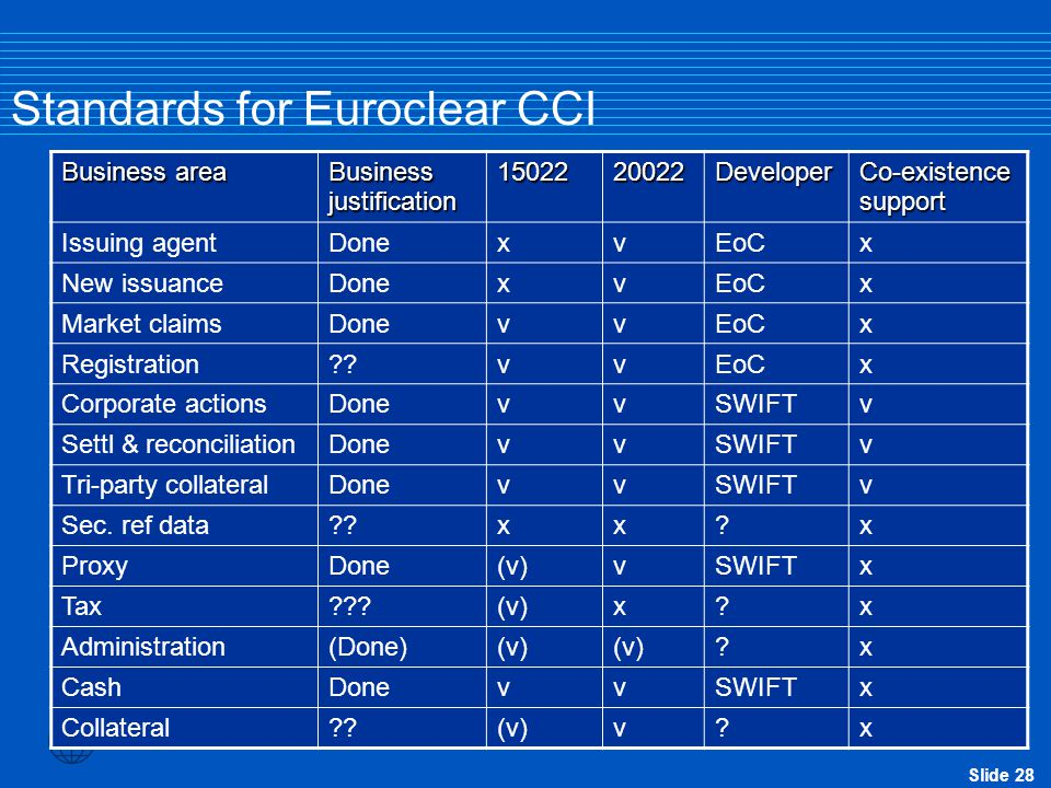 Standards for Euroclear CCI