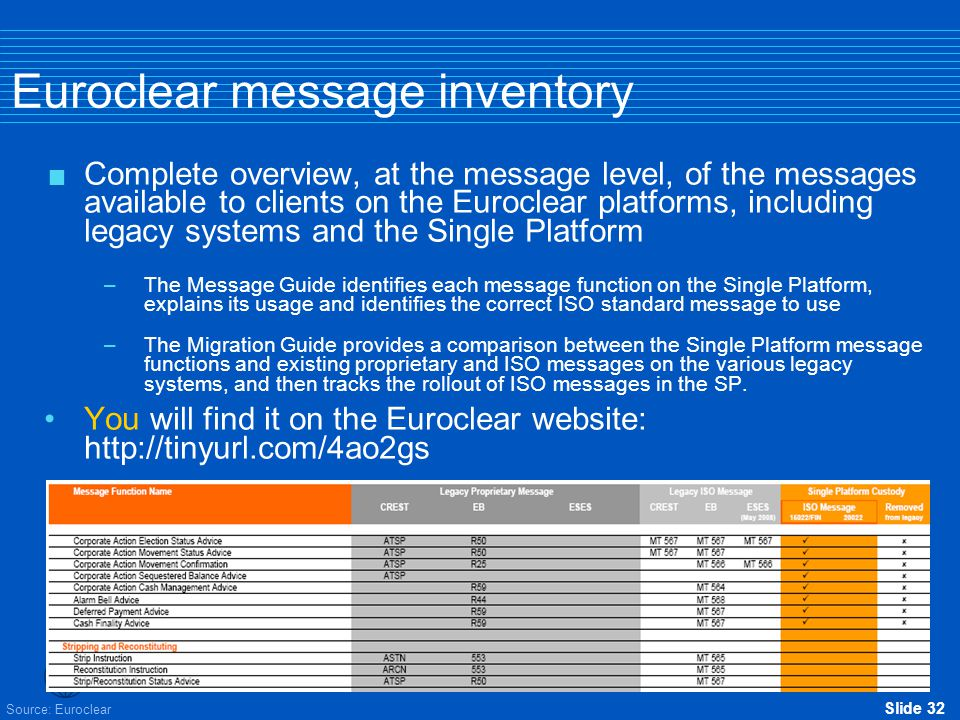 Euroclear message inventory