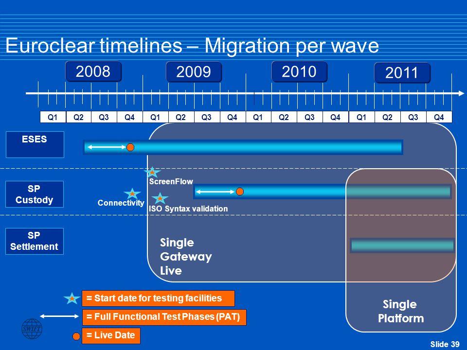 Euroclear timelines – Migration per wave
